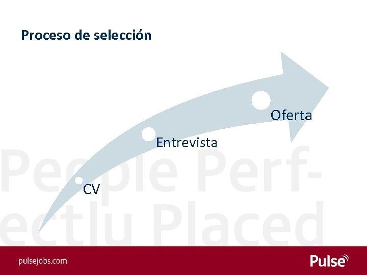 Proceso de selección Oferta Entrevista CV