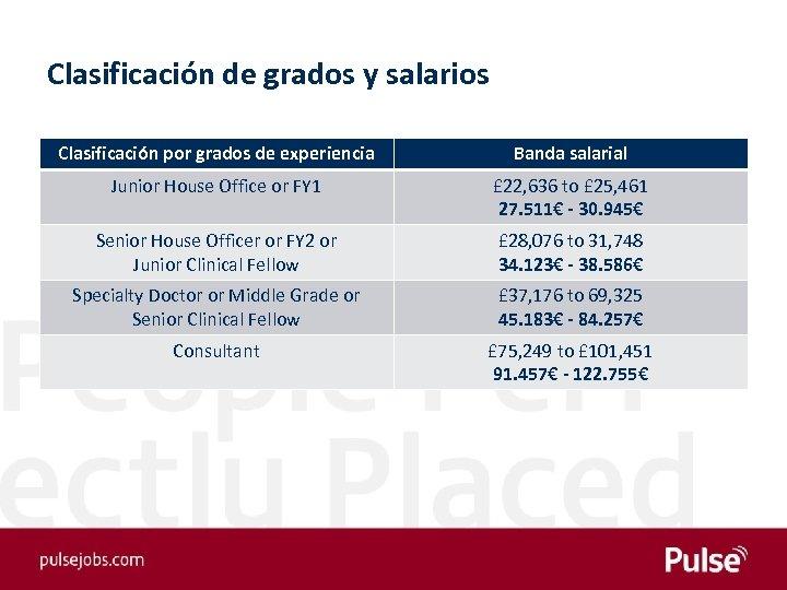 Clasificación de grados y salarios Clasificación por grados de experiencia Banda salarial Junior House