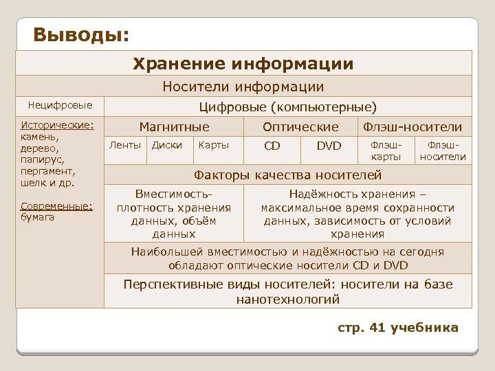 Выводы: Хранение информации Носители информации Цифровые (компьютерные) Нецифровые Исторические: камень, дерево, папирус, пергамент, шелк