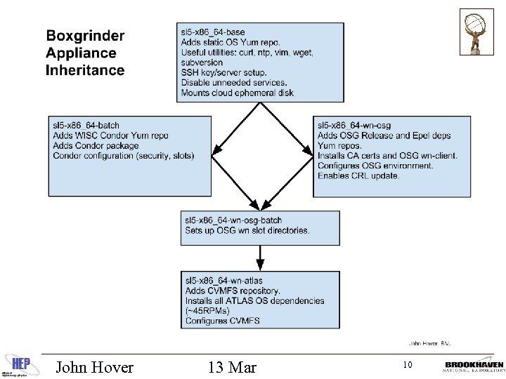 John Hover 13 Mar 10