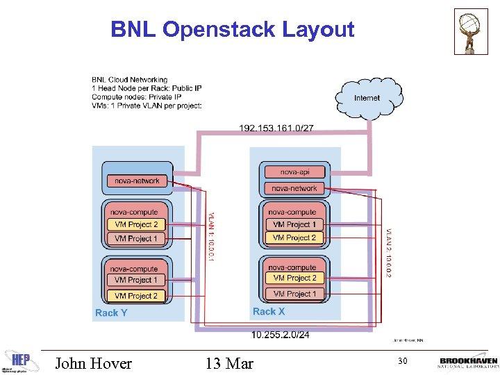 BNL Openstack Layout John Hover 13 Mar 30