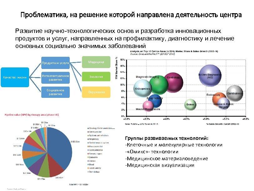 Проблематика, на решение которой направлена деятельность центра Развитие научно-технологических основ и разработка инновационных продуктов