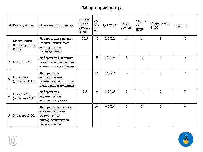 Лаборатории центра Объем привл. средств (млн) Ст ать и 20, 5 Q 1/2/3/4 Заруб.