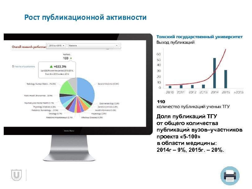 Рост публикационной активности Доля публикаций ТГУ от общего количества публикаций вузов–участников проекта « 5