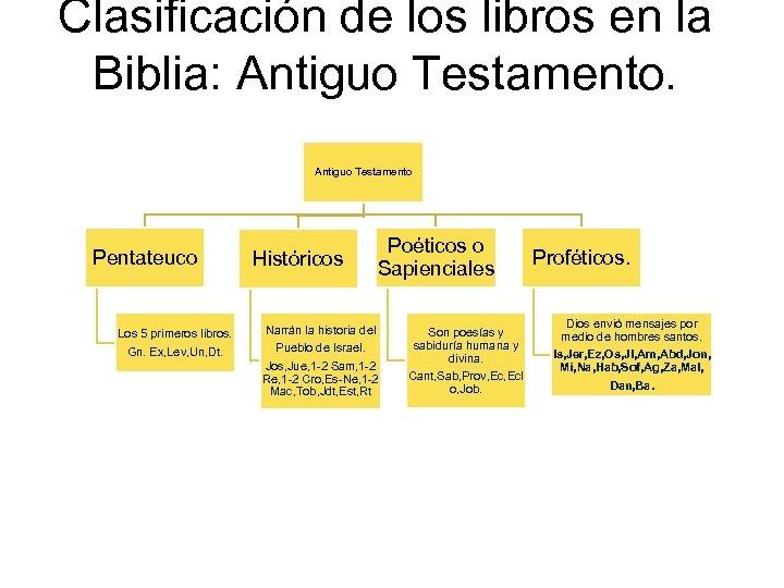 Clasificación de los libros en la Biblia: Antiguo Testamento Pentateuco Los 5 primeros libros.