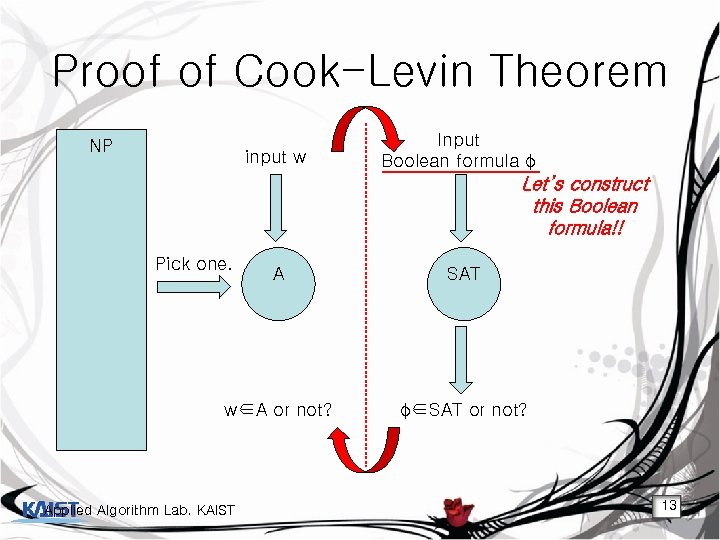 Proof of Cook-Levin Theorem NP input w Input Boolean formula φ Let's construct this