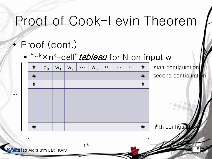 "Proof of Cook-Levin Theorem • Proof (cont. ) § ""nk×nk-cell""tableau for N on input"