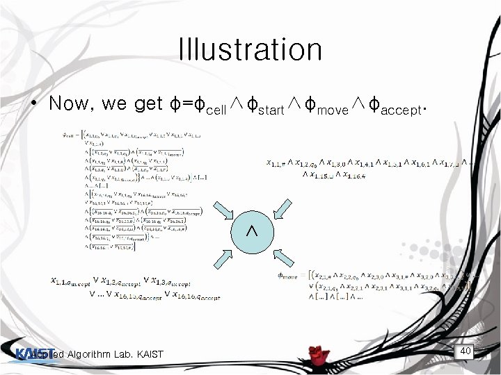 Illustration • Now, we get φ=φcell∧φstart∧φmove∧φaccept. ∧ Applied Algorithm Lab. KAIST 40