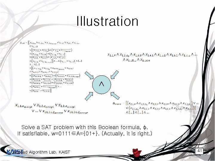 Illustration ∧ Solve a SAT problem with this Boolean formula, φ. If satisfiable, w=0111∈A={01+}.