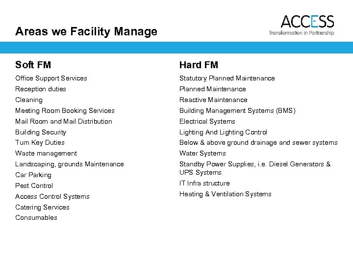 Areas we Facility Manage Soft FM Hard FM Office Support Services Statutory Planned Maintenance