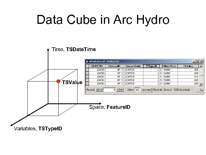 Data Cube in Arc Hydro Time, TSDate. Time TSValue Space, Feature. ID Variables, TSType.