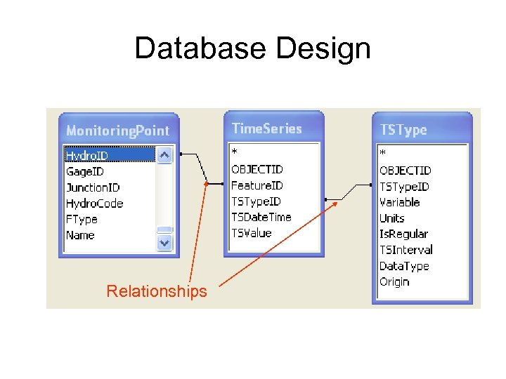 Database Design Relationships