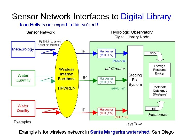 Sensor Network Interfaces to Digital Library John Helly is our expert in this subject!