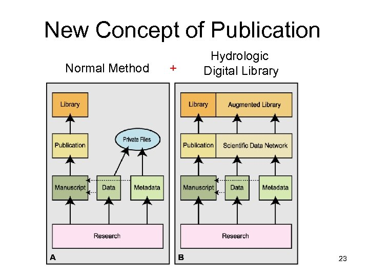 New Concept of Publication Normal Method + Hydrologic Digital Library 23