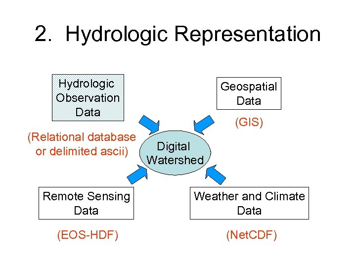 2. Hydrologic Representation Hydrologic Observation Data (Relational database or delimited ascii) Geospatial Data (GIS)