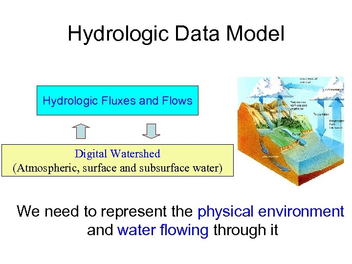 Hydrologic Data Model Hydrologic Fluxes and Flows Digital Watershed (Atmospheric, surface and subsurface water)