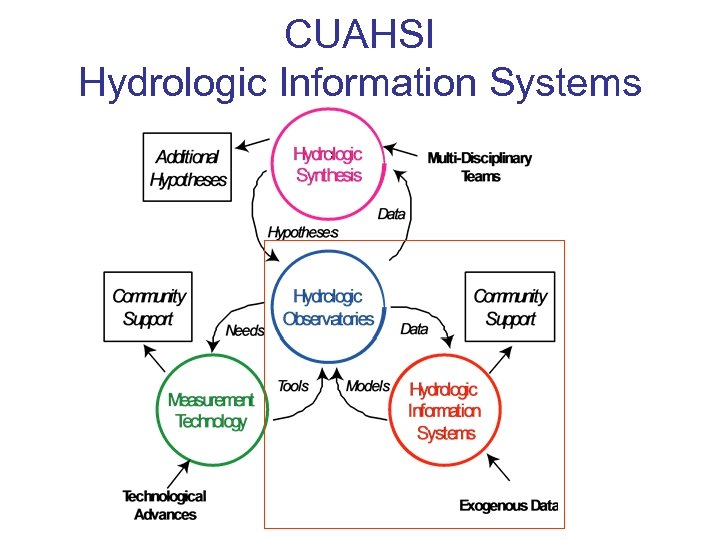 CUAHSI Hydrologic Information Systems