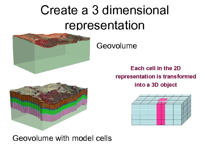 Create a 3 dimensional representation Geovolume Each cell in the 2 D representation is