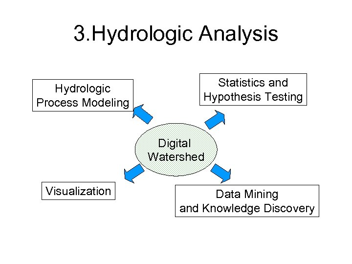 3. Hydrologic Analysis Hydrologic Process Modeling Statistics and Hypothesis Testing Digital Watershed Visualization Data