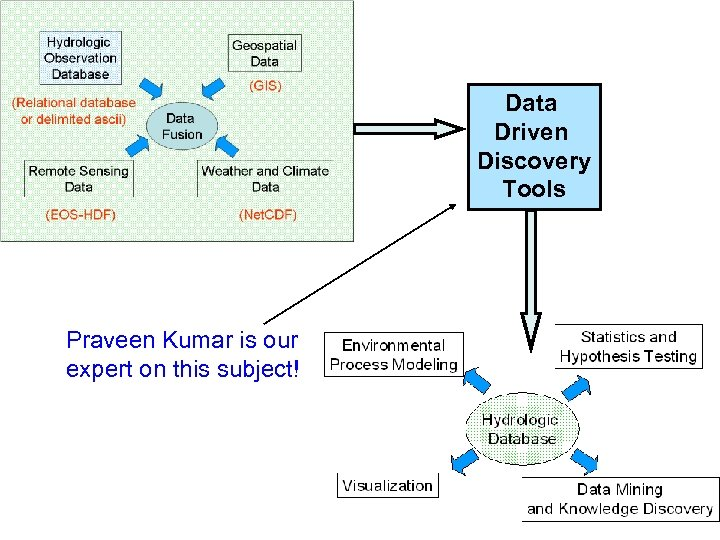 Data Driven Discovery Tools Praveen Kumar is our expert on this subject!