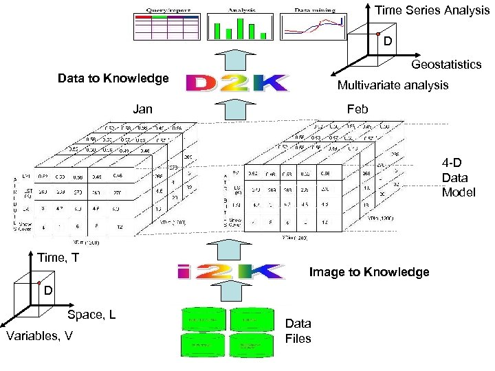 Time Series Analysis D Geostatistics Data to Knowledge Multivariate analysis Jan Feb 4 -D
