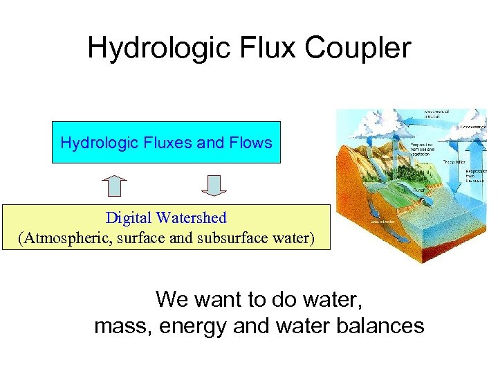 Hydrologic Flux Coupler Hydrologic Fluxes and Flows Digital Watershed (Atmospheric, surface and subsurface water)