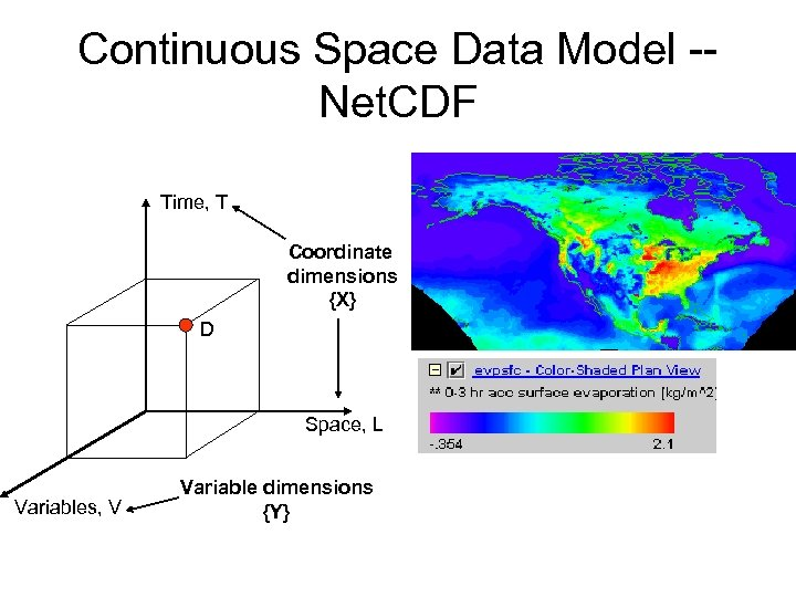 Continuous Space Data Model -Net. CDF Time, T Coordinate dimensions {X} D Space, L