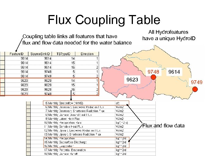 Flux Coupling Table Coupling table links all features that have flux and flow data