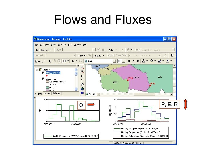 Flows and Fluxes Q P, E, R