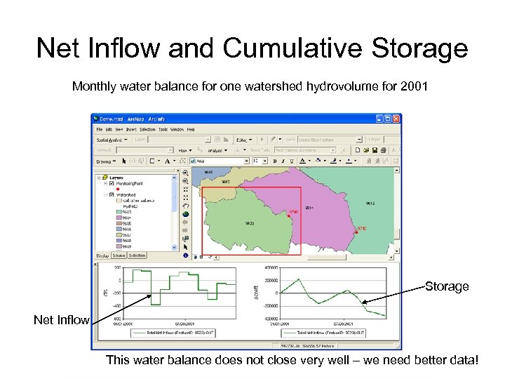 Net Inflow and Cumulative Storage Monthly water balance for one watershed hydrovolume for 2001
