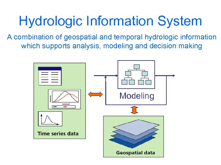 Hydrologic Information System A combination of geospatial and temporal hydrologic information which supports analysis,