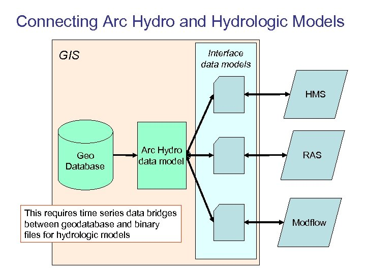 Connecting Arc Hydro and Hydrologic Models Interface data models GIS HMS Geo Database Arc