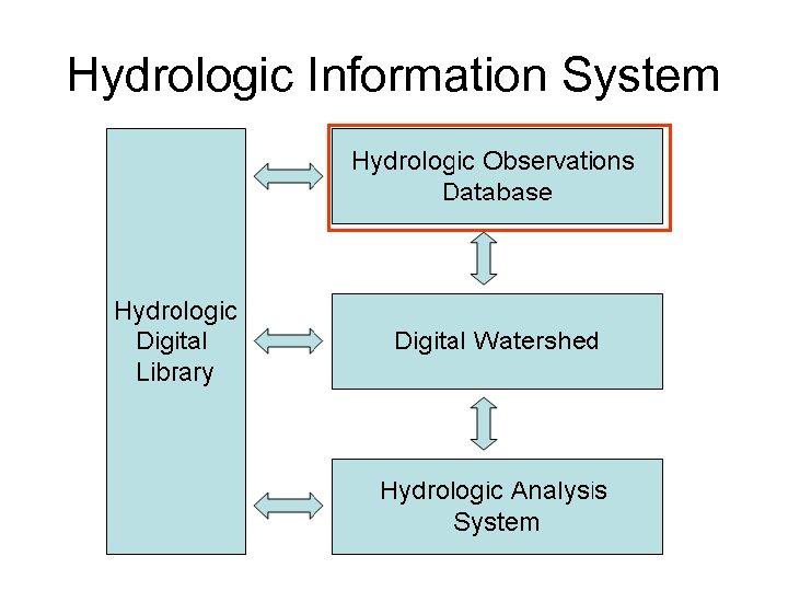 Hydrologic Information System