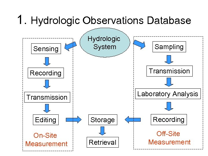 1. Hydrologic Observations Database Sensing Hydrologic System Sampling Recording Transmission Laboratory Analysis Editing On-Site