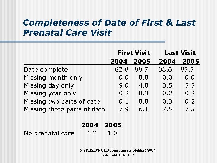 Completeness of Date of First & Last Prenatal Care Visit First Visit 2004 2005