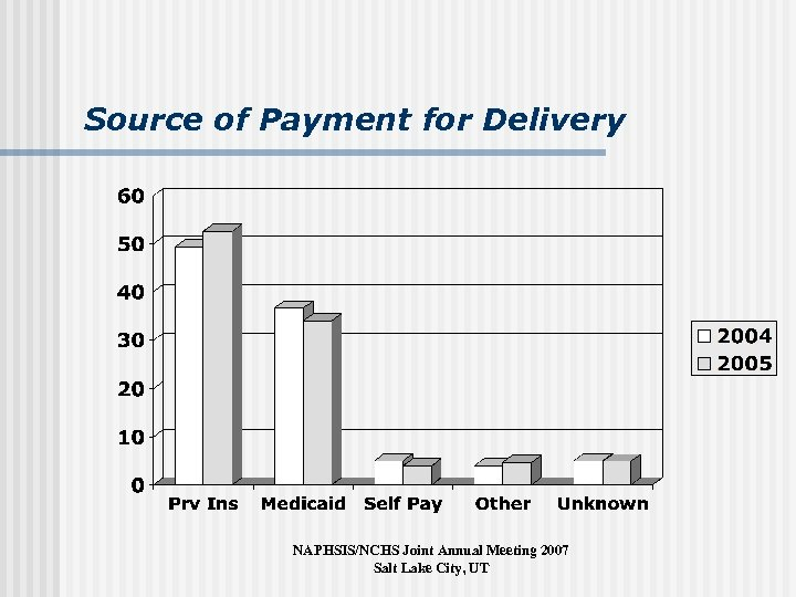 Source of Payment for Delivery NAPHSIS/NCHS Joint Annual Meeting 2007 Salt Lake City, UT