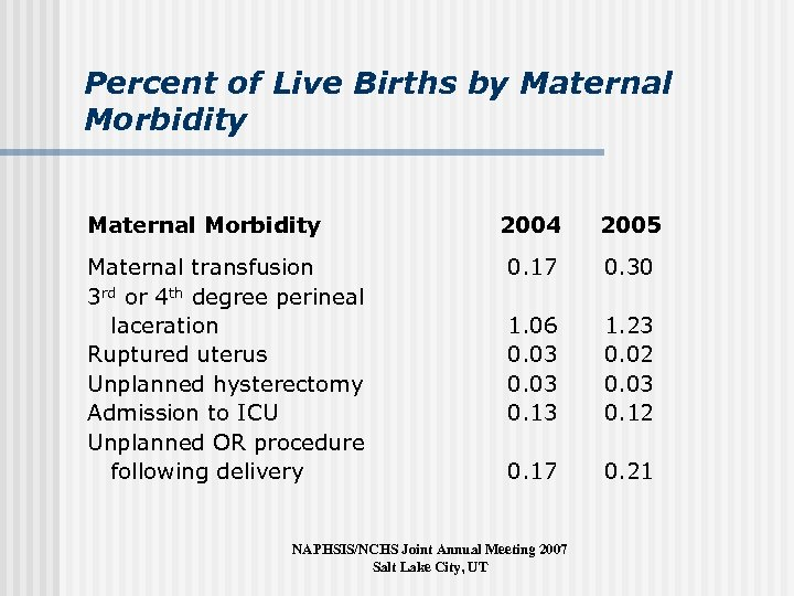Percent of Live Births by Maternal Morbidity Maternal transfusion 3 rd or 4 th