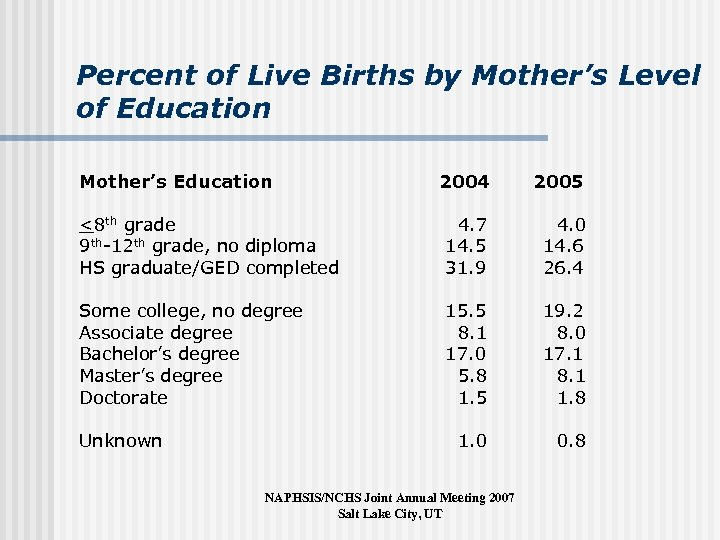 Percent of Live Births by Mother's Level of Education Mother's Education 2004 2005 <8
