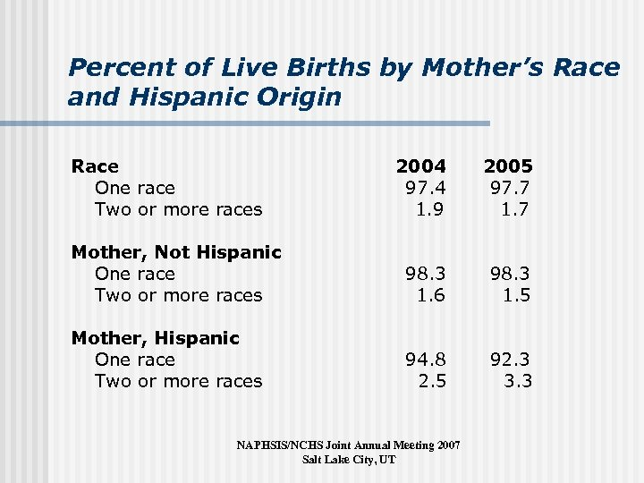 Percent of Live Births by Mother's Race and Hispanic Origin Race One race Two