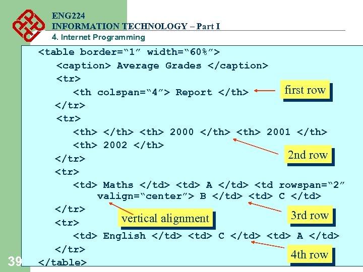 "ENG 224 INFORMATION TECHNOLOGY – Part I 4. Internet Programming 39 <table border="" 1"""
