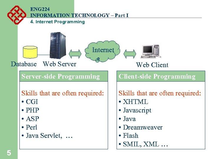 ENG 224 INFORMATION TECHNOLOGY – Part I 4. Internet Programming Internet Database Web Server