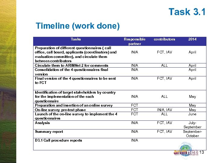 Task 3. 1 Timeline (work done) Tasks Responsible partner INIA contributors 2014 FCT, IAV