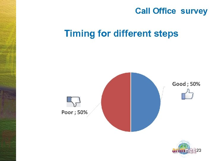 Call Office survey Timing for different steps 23