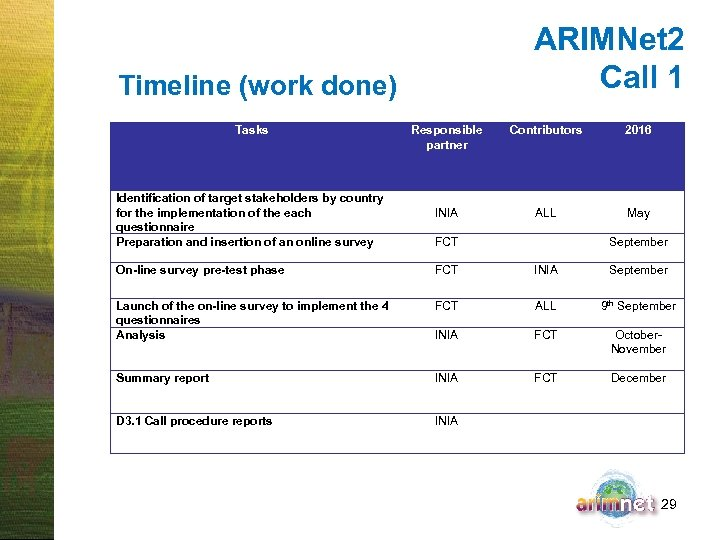 ARIMNet 2 Call 1 Timeline (work done) Tasks Responsible partner Contributors 2016 Identification of