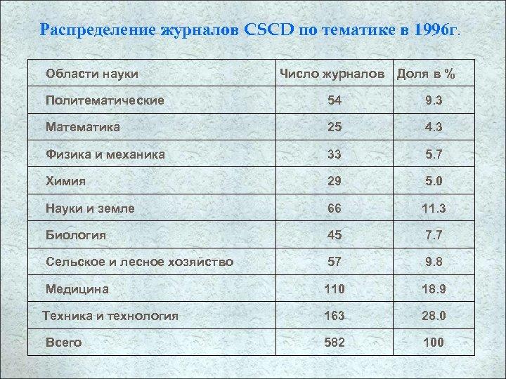 Распределение журналов CSCD по тематике в 1996 г. Области науки Число журналов Доля в
