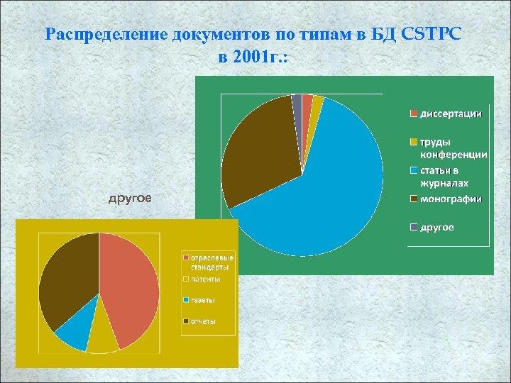 Распределение документов по типам в БД CSTPC в 2001 г. : другое