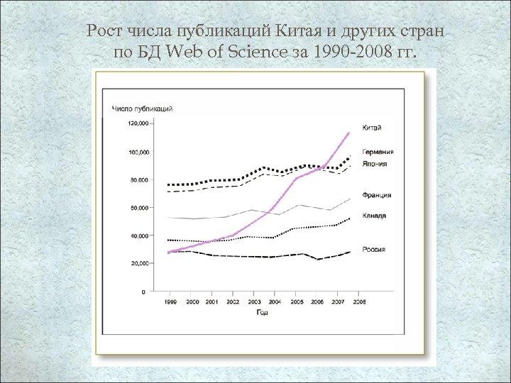 Рост числа публикаций Китая и других стран по БД Web of Science за 1990