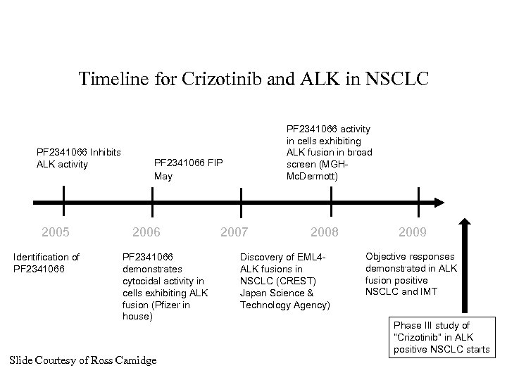 Timeline for Crizotinib and ALK in NSCLC PF 2341066 Inhibits ALK activity 2005 Identification