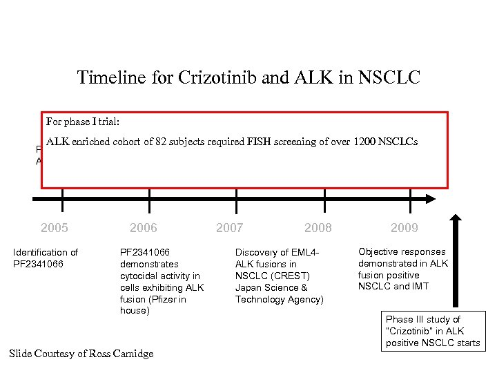 Timeline for Crizotinib and ALK in NSCLC For phase I trial: PF 2341066 activity