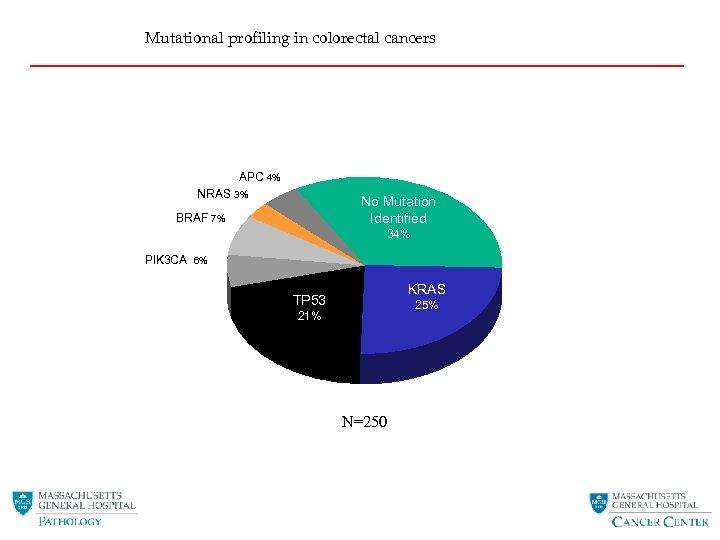 Mutational profiling in colorectal cancers APC 4% NRAS 3% No Mutation Identified BRAF 7%